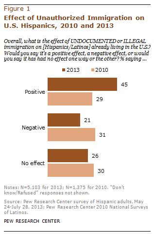 effects of immigration An important concern in immigration research involves the effects of immigration and assimilation on health, education, and social programs, particularly in areas of high immigration concentration much folk wisdom has viewed assimilation as a linear process of progressive improvement and adjustment.