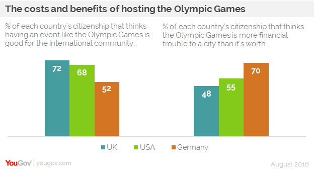 benefits of hosting international games by india The economic and social impacts of hosting selected international games according to an economic impact study on the olympic games1, a host city would benefit.