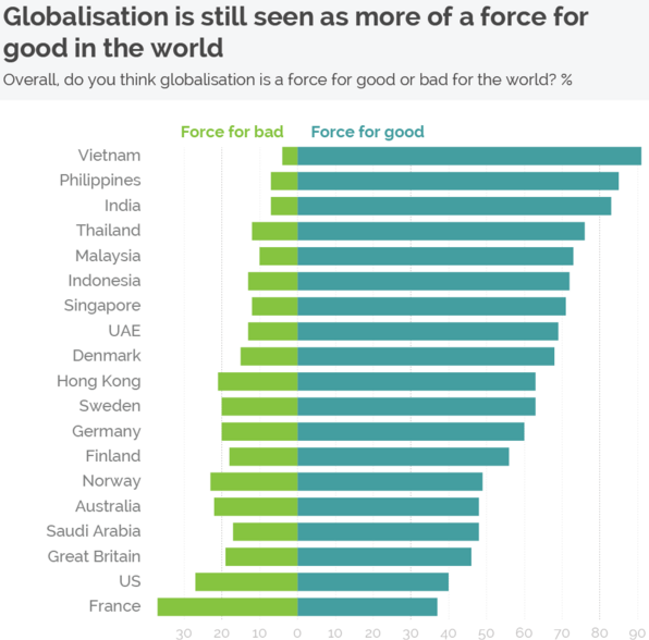 is globalisation a force for good A why globalization is good essay of course, the spread of globalization changed some of their culture and belief but globalization didn't force them to do so.