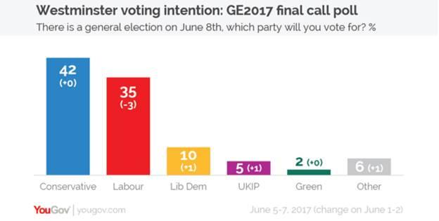 UK: Ipsos MORI Final Election Poll 2017