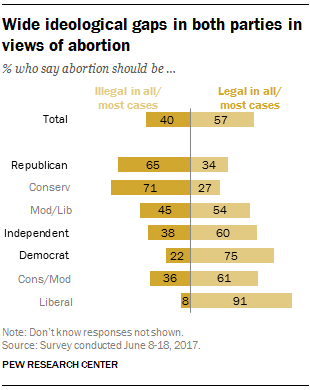 a divided america on the topic of abortion