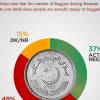 48% think that street beggars are beggars by profession and not actually needy people.
