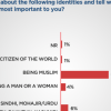 48% Pakistanis say that their Pakistani identity is most important to them, while 40% say that being Muslim is their most important identity.