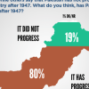 A significant majority of Pakistanis (80%) think that Pakistan has indeed progressed since 1947.