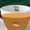 Nation of Tea Drinkers: A significant majority of Pakistanis (84%) drinks tea.