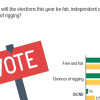 A slim majority of Pakistanis (48%) is optimistic about the fairness of Election 2018; considerably lower than pre-2013 Election time.