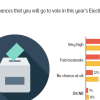 1 in 5 Pakistanis say they will not go to cast their vote in Election 2018. Considerably lower intention to vote noted since the previous Election.