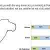 Majority of urban Pakistanis (53%) say they are dissatisfied with how democracy works in Pakistan. Dissatisfaction is lower in rural areas where only a minority is dissatisfied.