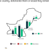 43% Pakistanis believe that creating new provinces would be good for Pakistan. 3 in 4 in KPK opine the same while 37% in Sindh opine differently.