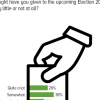 2 in 3 Pakistanis (64%) claim they are thinking (a lot or somewhat) about the upcoming General Election.