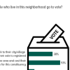 1 in 2 Pakistanis (51%) claim they cast their vote in the constituency where they live; 38% go back to their ancestral home.
