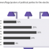 Lackluster General Election Campaign 2018: 54% Pakistanis report seeing no or rarely any election posters in their area for the 2018 election.