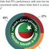 PTI's government gains public endorsement; 49% Pakistanis opine that the current government's performance is better than the previous government's performance.