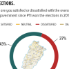 Opinions on the Punjab Government: 43% Pakistanis and 48% people in Punjab report that they are satisfied with the performance of the Punjab government since PTI won the 2018 elections.
