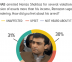 Public opinion regarding PML-N leader, Hamza Shahbaz's recent arrest is equally divided with 31% of Pakistanis feeling happy about it, 29% upset and 30% unaffected.