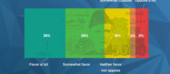 Overwhelming majority (77%) of Pakistanis would favor if a new law was passed by the National Assembly requiring households earning Rs.1 crore a year or more to pay a minimum of 30% of their income in taxes.