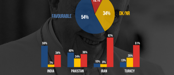 40% Pakistanis claim to have a favorable opinion of Pope Francis – higher than Bangladesh, Iran and Turkey; lower than India.