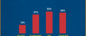 (Part 7 of an 8 part series) 61% Pakistanis claim to have little to no trust in the police.
