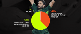 57% Pakistanis believe that Shahid Afridi should not seek retirement from cricket.