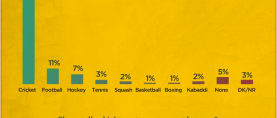 65% Pakistanis mention Cricket as their favourite sport.