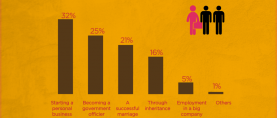 1 in 3 Pakistanis believe that starting a personal business is a definite way of becoming rich.