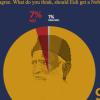 92% Pakistanis (who know about Abdul Sattar Eidi) think that he should get a Nobel Prize.