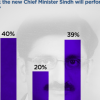 40% Pakistanis say that the new Chief Minister Sindh Murad Ali Shah will perform better than his predecessor.