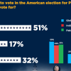 Majority (51%) Pakistanis would vote for Hillary Clinton if they were to vote in the American election for President.
