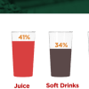 Majority Pakistanis (75%) serve juice and soft drinks to guests in summers.