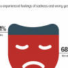 One third Pakistanis (31%) claim to have experienced negative emotions of worry or sadness on the previous day.