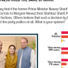 1 in 2 Pakistanis (49%) speculate that if Nawaz Sharif gives more importance/role to Maryam Nawaz than Shahbaz Sharif, PML-N would then break into factions. 1 in 3 PML-N voters also hold the same opinion.