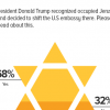 Two third Pakistanis (68%) claim to have heard/read about US President Donald Trump's decision to recognize Jerusalem as Israeli capital.