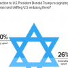 70% Pakistanis claim to be very upset over Trump's recognition of Jerusalem as the capital of Israel.