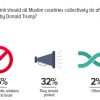 Donald Trump-Jerusalem controversy: Two third Pakistanis (66%) opine that all Muslim countries should boycott diplomatic relations with US and Israel.