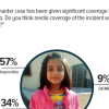 Zainab rape-murder case: 57% Pakistanis opine that the media coverage in regards to the incident was responsible; one third say otherwise.