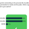 A slim majority of Pakistanis (45%) opine that personal life of politicians is their own concern and media does not need to speculate on it.