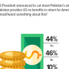 44% Pakistanis claim to have heard or read about President Trump's announcement to cut down US aid to Pakistan.