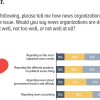 60% Pakistanis opine that news media does well in reporting news accurately. The least favorable rating is noted for reporting the different positions on political issues fairly.