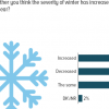 27% Pakistanis opine that winter season was colder than usual this year.