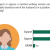 1 in 2 Pakistanis say they support a woman's decision to work even if her spouse is able to support the family financially.