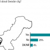 1 in 4 Pakistanis (25%) claim to have never heard about the city Gwadar.