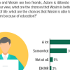 58% Pakistanis believe that an educated person has a better chance to succeed in life than an illiterate person.