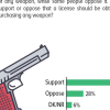 1 in 4 Pakistanis (28%) want license free right to buy arms.