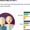 54% Pakistanis are optimistic that their descendants would fare better at education than the older generation. 28% each opine that their descendants would be worse off in terms of health and security.