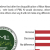 35% Pakistanis believe that Mian Nawaz Sharif's removal as party president would not impact PML N vote bank, nearly equal proportion feel it would increase/decrease PML N vote bank.