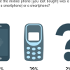 More than 1 in 2 (59%) mobile phone buyers preferred to buy smart phones in the past year.