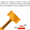 1 in 2 Pakistanis (52%) support the Supreme Court's verdict on lifetime disqualification for dishonesty under Article 62.