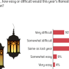 45% Pakistanis opine that Ramadan this year would be more difficult than the previous year.