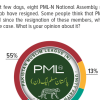 More than half Pakistanis (55%) opine that PML-N's position has weakened following the resignation of some of its southern Punjab members. 32% believe otherwise.