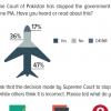 47% Pakistanis say they have heard or read about the Supreme Court's decision to stop the privatization of PIA. 4 in 5 Pakistanis (79%) who did hear/read about it, agree with the decision.